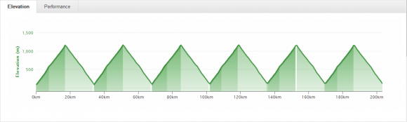 This is what the profile for 6 x Mt. Donna Buang looks like.
