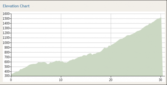 Profile for the Falls Creek climb.