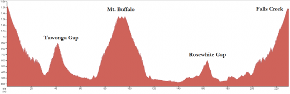 Profile of the revised 3 Peaks route for 2013.
