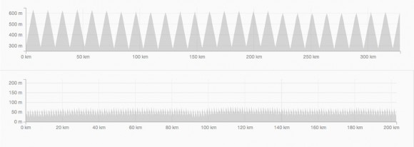 The elevation profile of Paul's Reefton Spur Everest (top) vs his Yarra Street Everest.