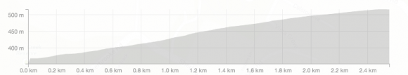 This profile was created in Strava Routes.
