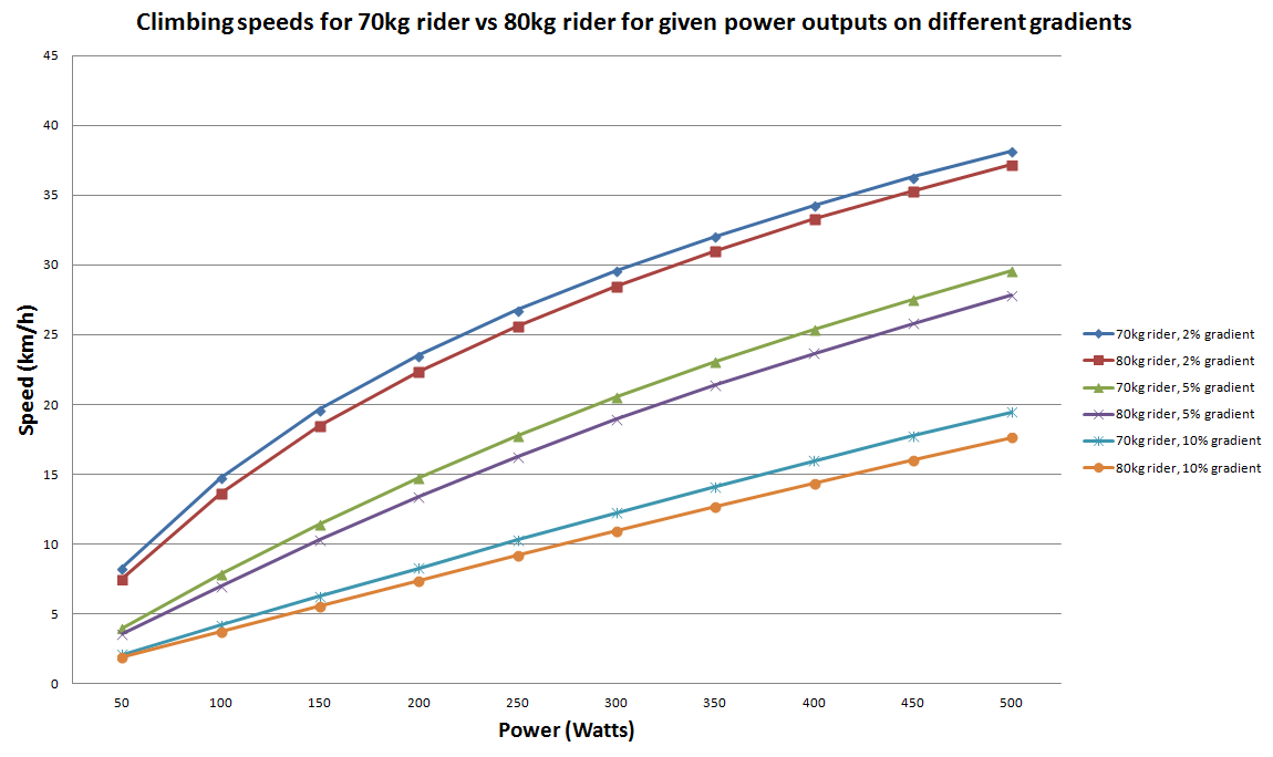 Science of climbing why power to weight ratios matter the gradientgraph geenschuldenfo Images