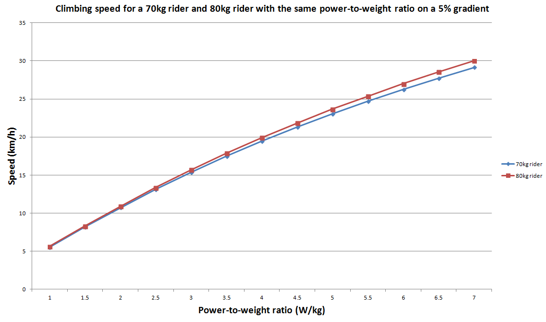 science of climbing: why power-to-weight ratios matter | the, Muscles